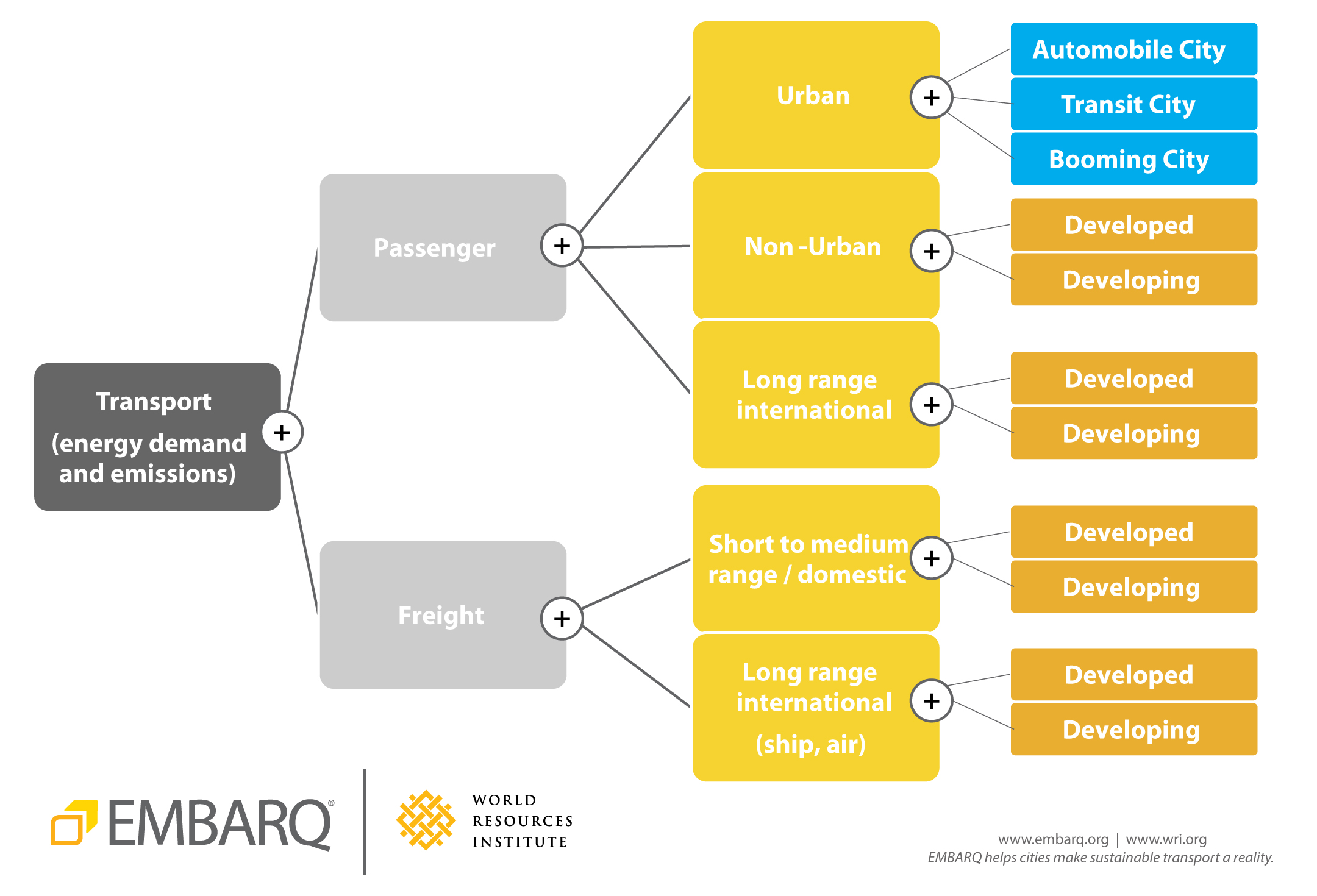 EMBARQ used its expertise in sustainable transport around the world to model transport emissions from developed and developing countries. Graphic by Erin Cooper.